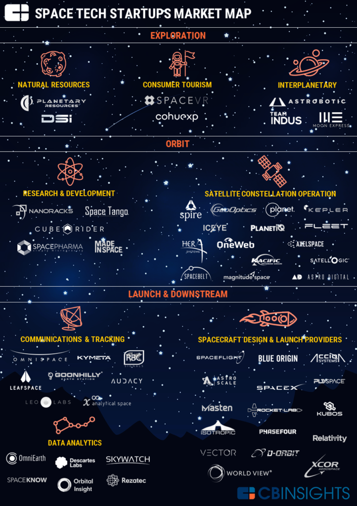 Market Map Spacetech by CBInsights
